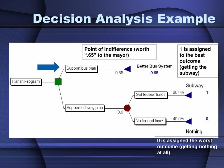 Decision Analysis Example
