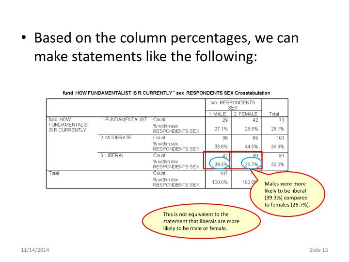 Based on the column percentages, we can make statements like the following: