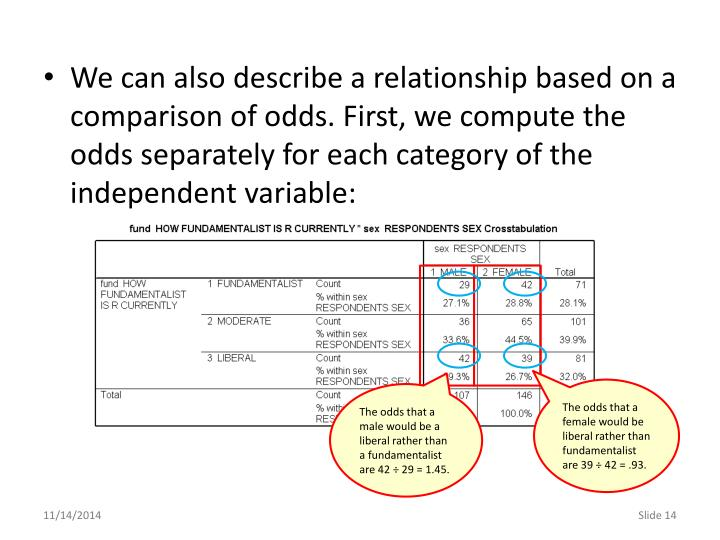 We can also describe a relationship based on a comparison of odds. First, we compute the odds separately for each category of the independent variable: