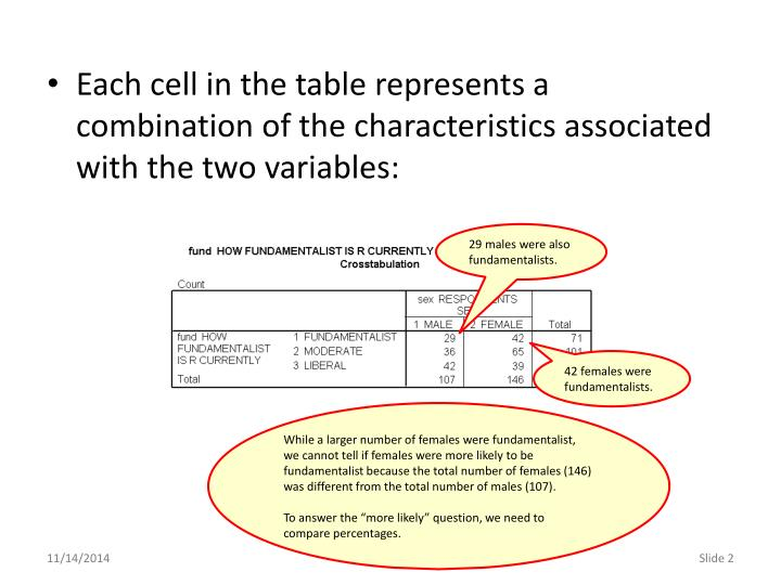 Each cell in the table represents a combination of the characteristics associated with the two varia...