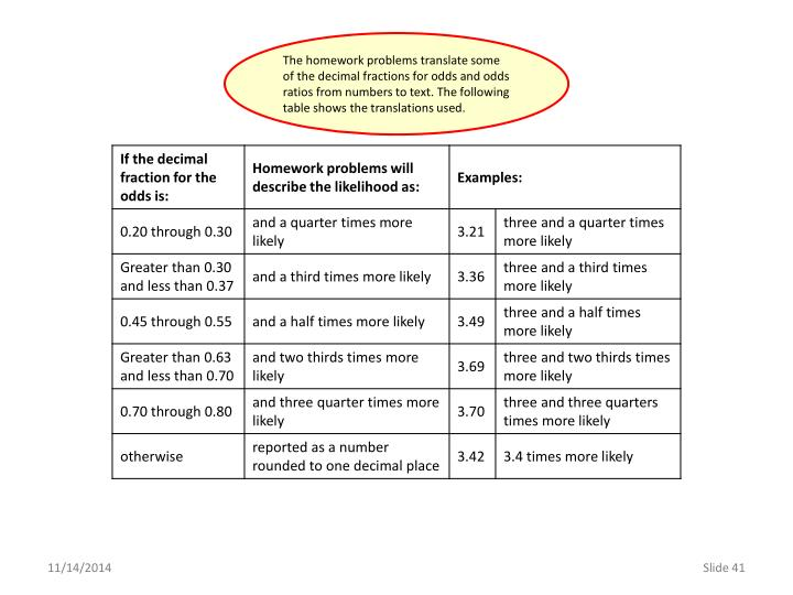The homework problems translate some of the decimal fractions for odds and odds ratios from numbers to text. The following table shows the translations used.