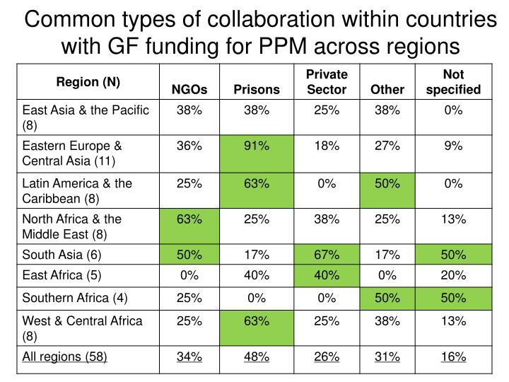 Common types of collaboration within countries with GF funding for PPM across regions