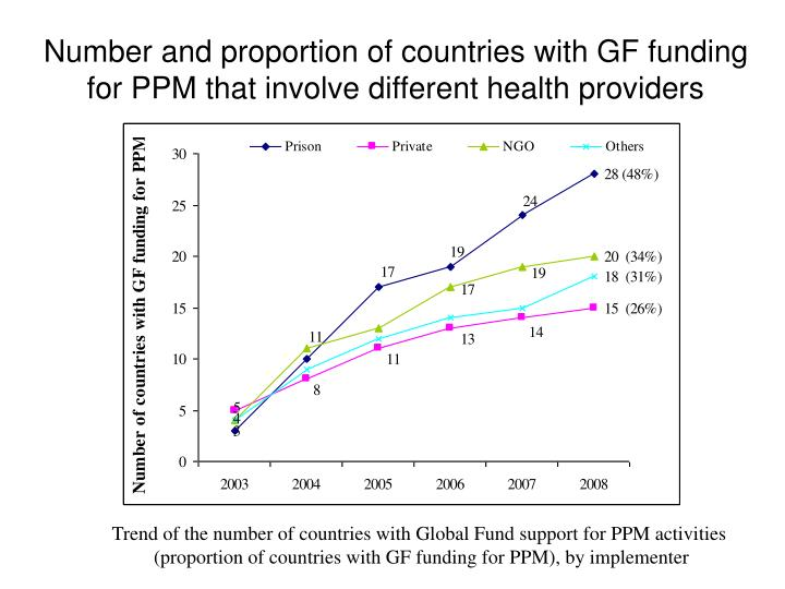 Number and proportion of countries with GF funding for PPM that involve different health providers