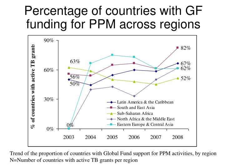 Percentage of countries with GF funding for PPM across regions