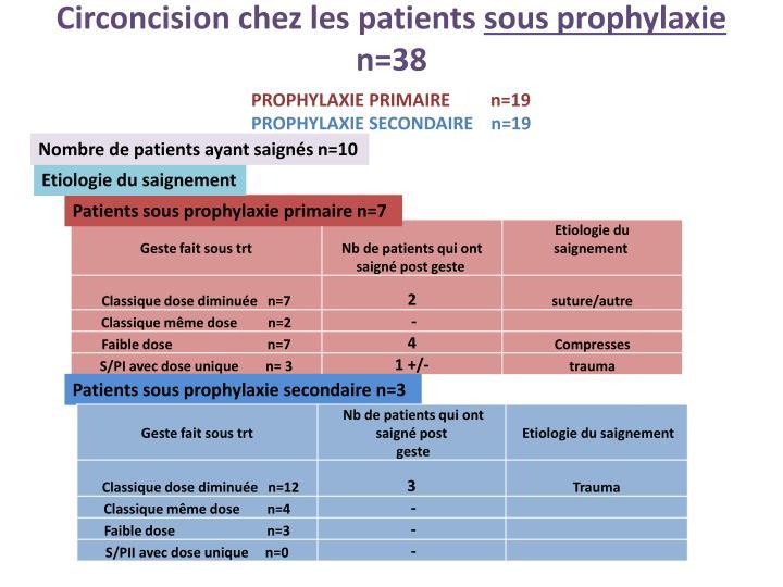 Circoncision chez les patients