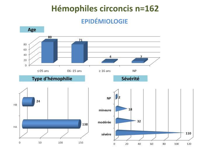 Hémophiles circoncis n=162