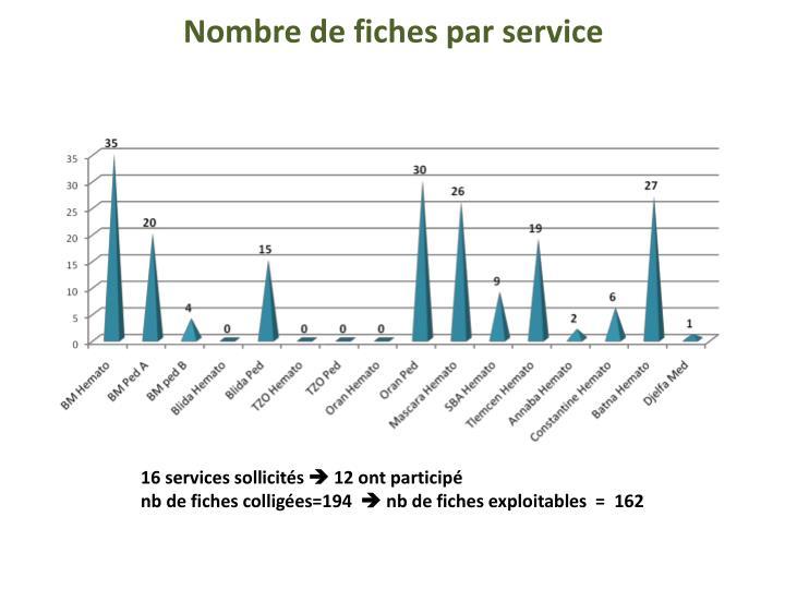 Nombre de fiches par service