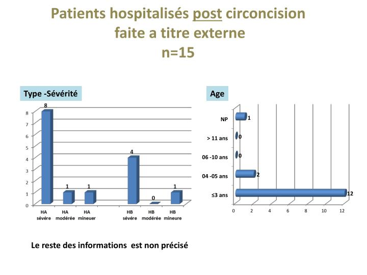 Patients hospitalisés