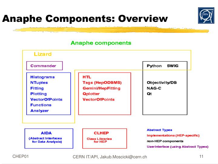 Anaphe Components: Overview