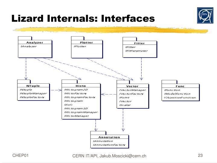 Lizard Internals: Interfaces