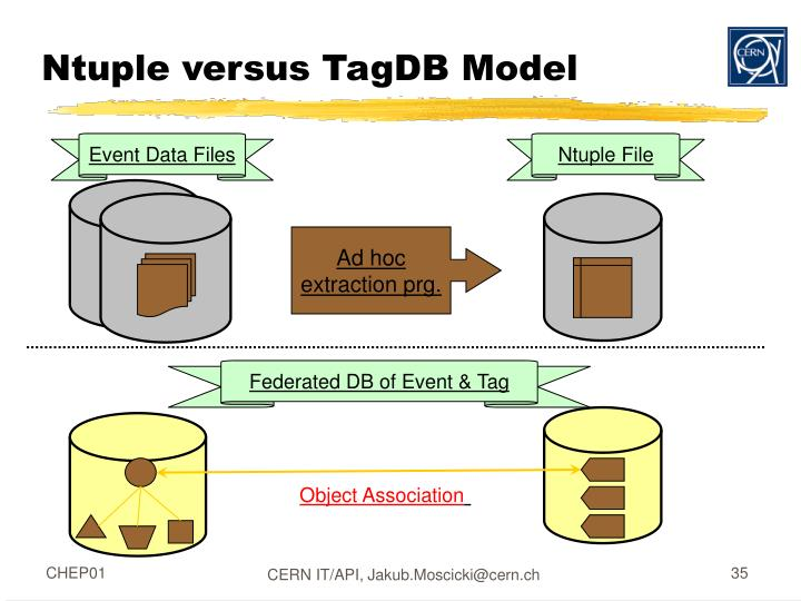 Event Data Files