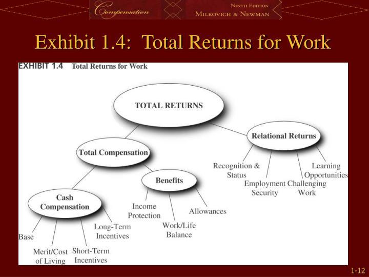 Exhibit 1.4:  Total Returns for Work