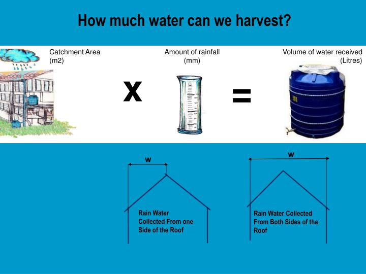 How much water can we harvest?