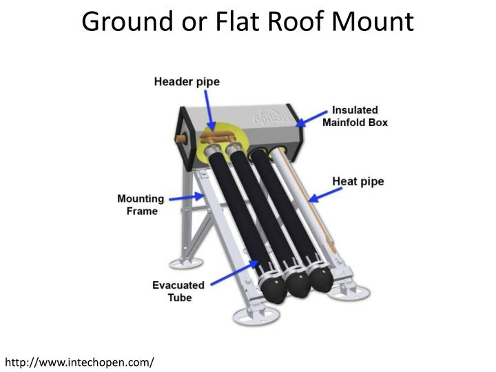 Ground or Flat Roof Mount