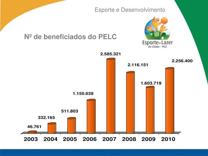 Nº de beneficiados do PELC