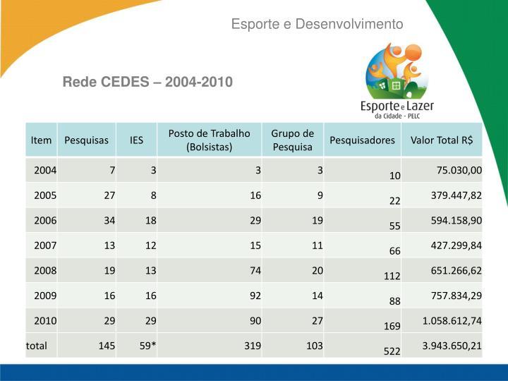 Rede CEDES – 2004-2010