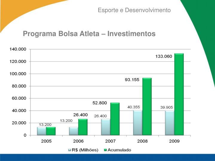 Programa Bolsa Atleta – Investimentos
