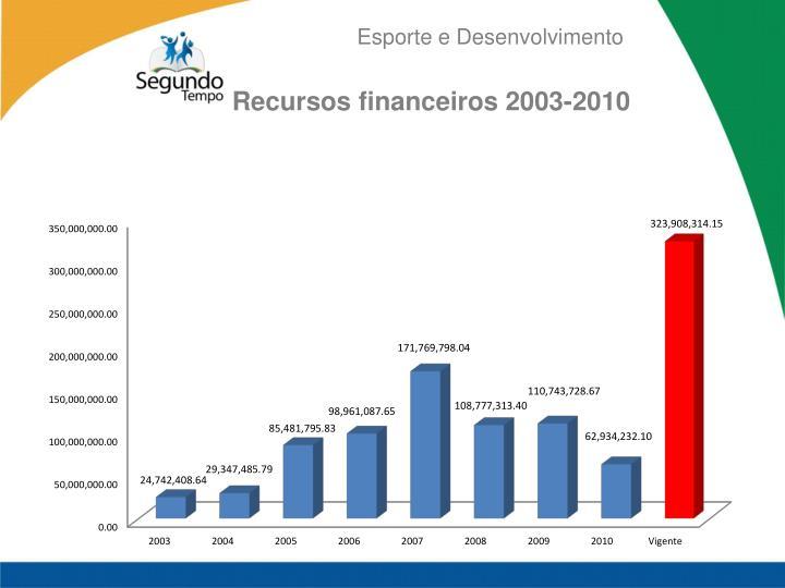 Recursos financeiros 2003-2010