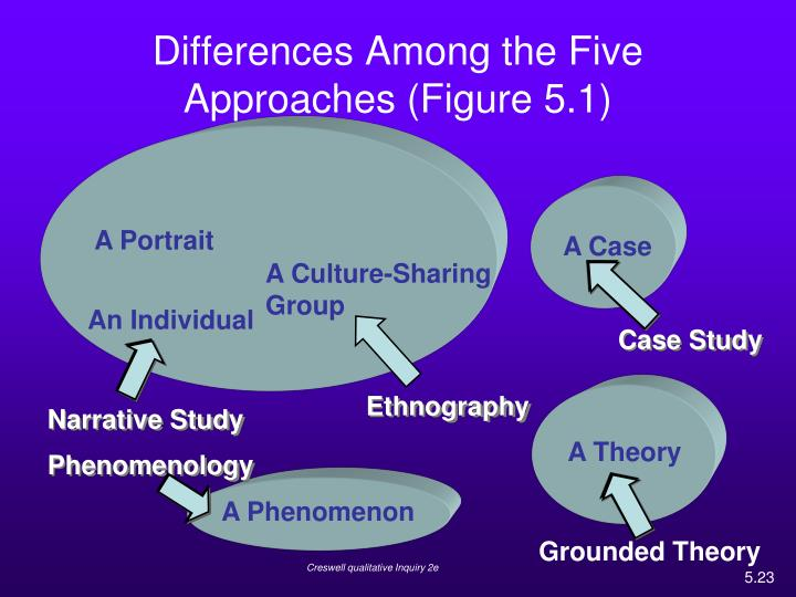 Differences Among the Five Approaches (Figure 5.1)