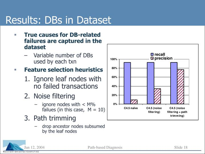True causes for DB-related failures are captured in the dataset