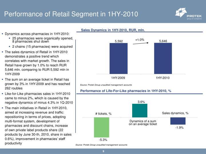 Performance of Retail Segment in