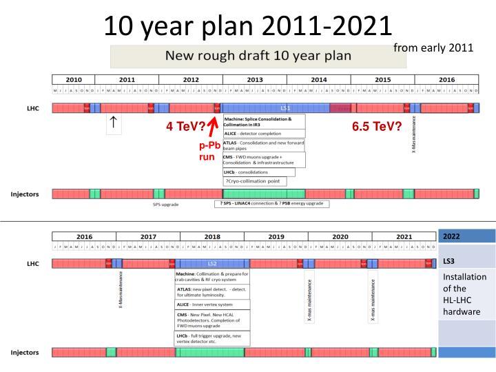 10 year plan 2011-2021