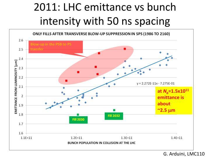 2011: LHC