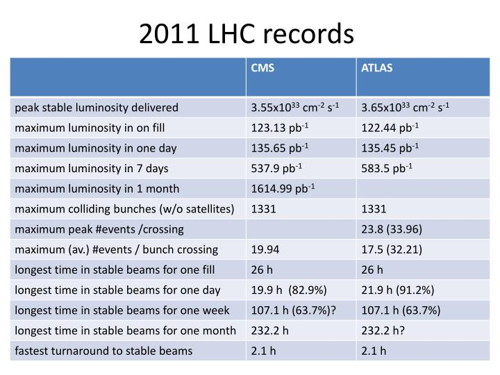 2011 LHC records