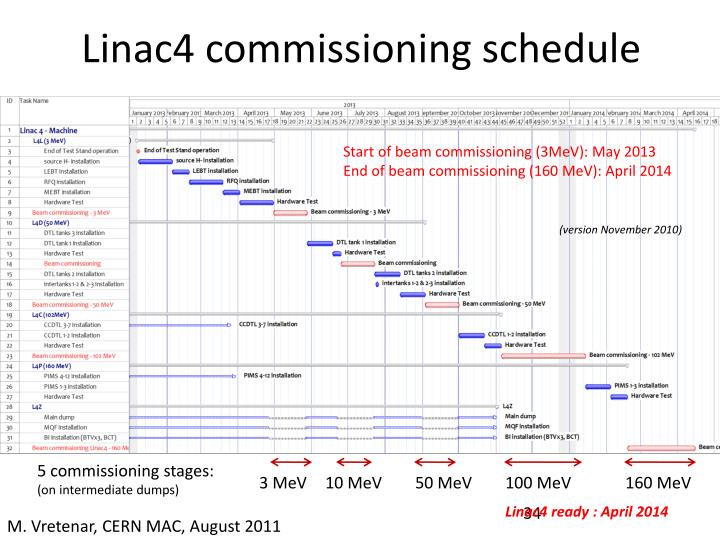 Linac4 commissioning schedule