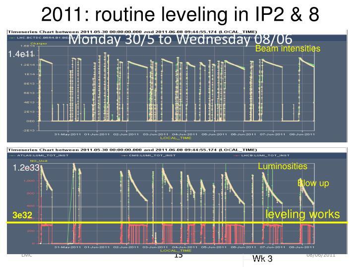 2011: routine