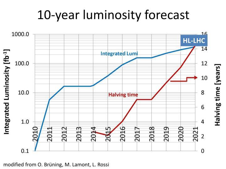10-year luminosity forecast