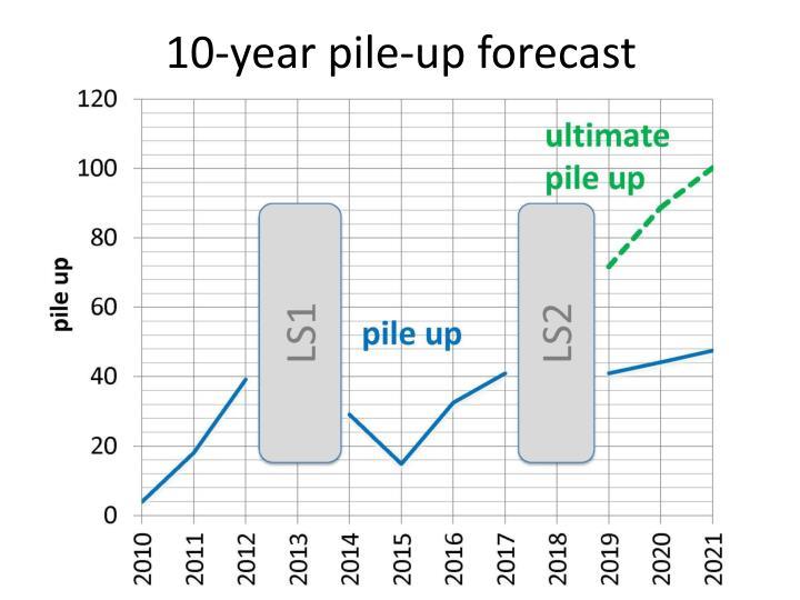 10-year pile-up forecast