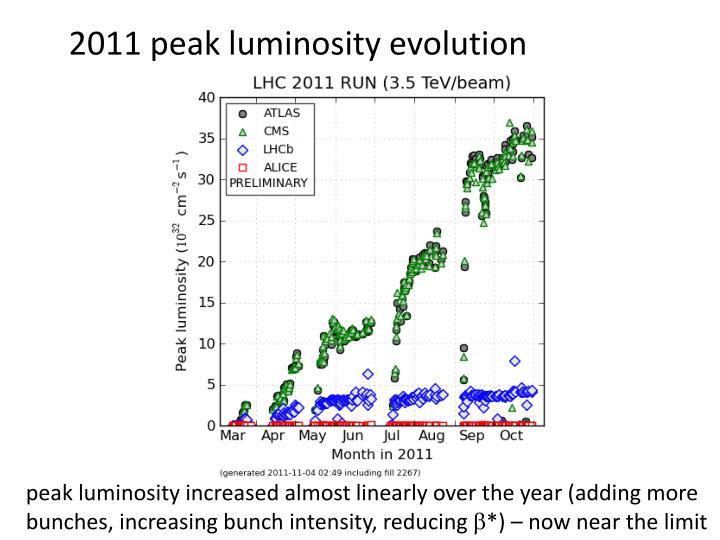 2011 peak