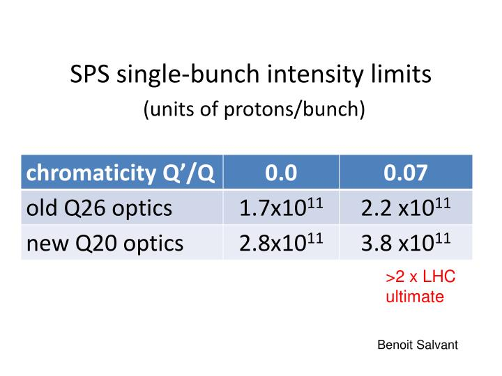 SPS single-bunch intensity limits