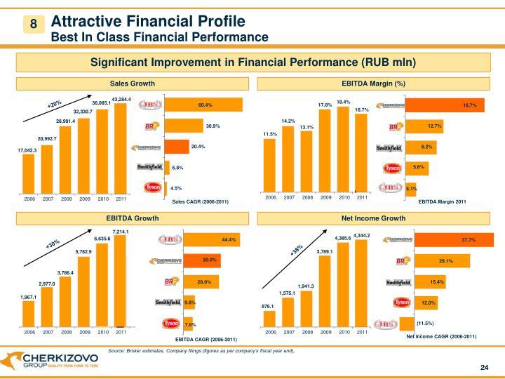 Attractive Financial Profile