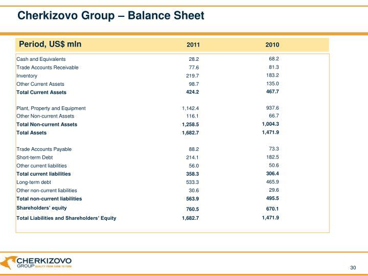 Cherkizovo Group – Balance Sheet