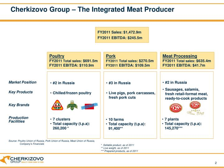 Cherkizovo group the integrated meat producer