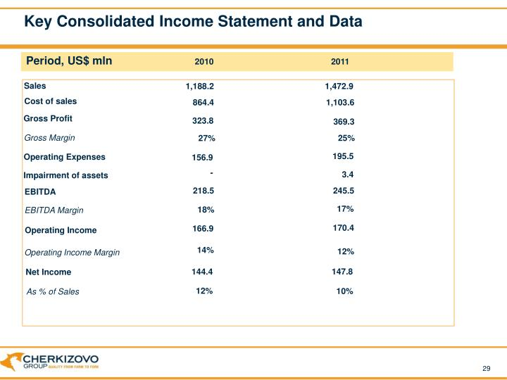 Key Consolidated Income Statement and Data