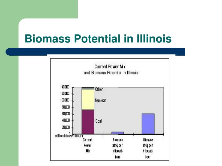 Biomass Potential in Illinois