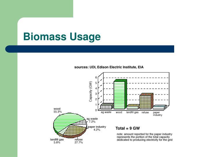 Biomass Usage