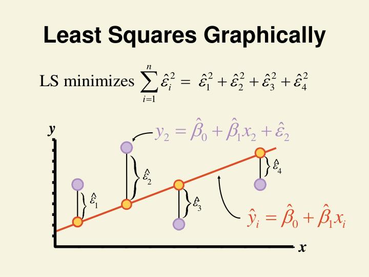 Least Squares Graphically