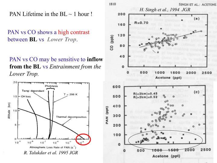 H. Singh et al., 1994  JGR