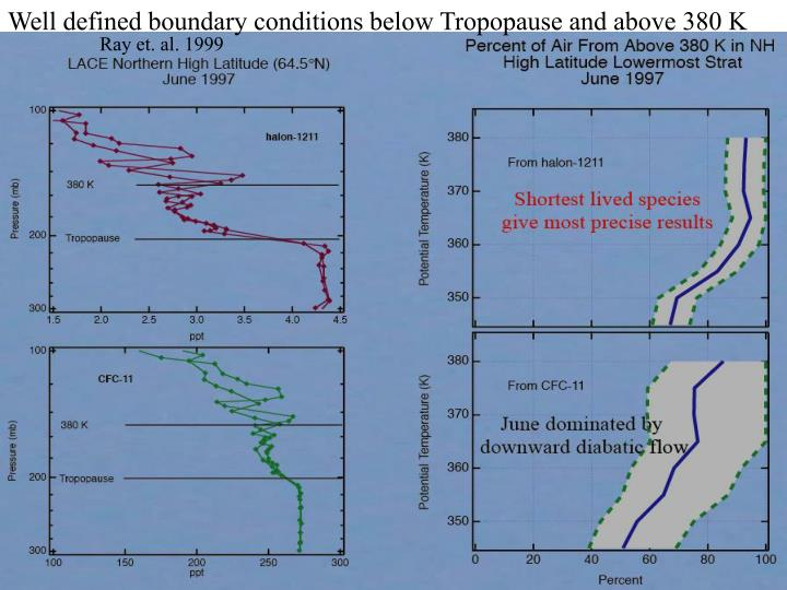Well defined boundary conditions below Tropopause and above 380 K