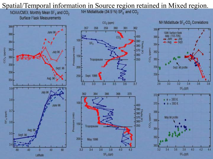 Spatial/Temporal information in Source region retained in Mixed region.