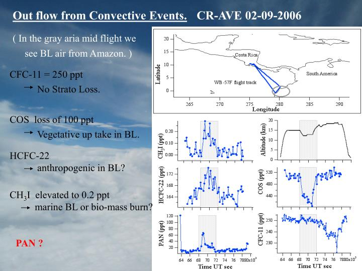 Out flow from Convective Events.