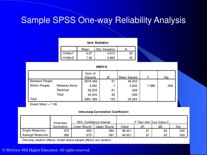 Sample SPSS One-way Reliability Analysis
