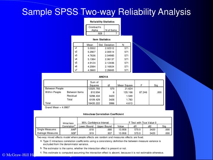 Sample SPSS Two-way Reliability Analysis