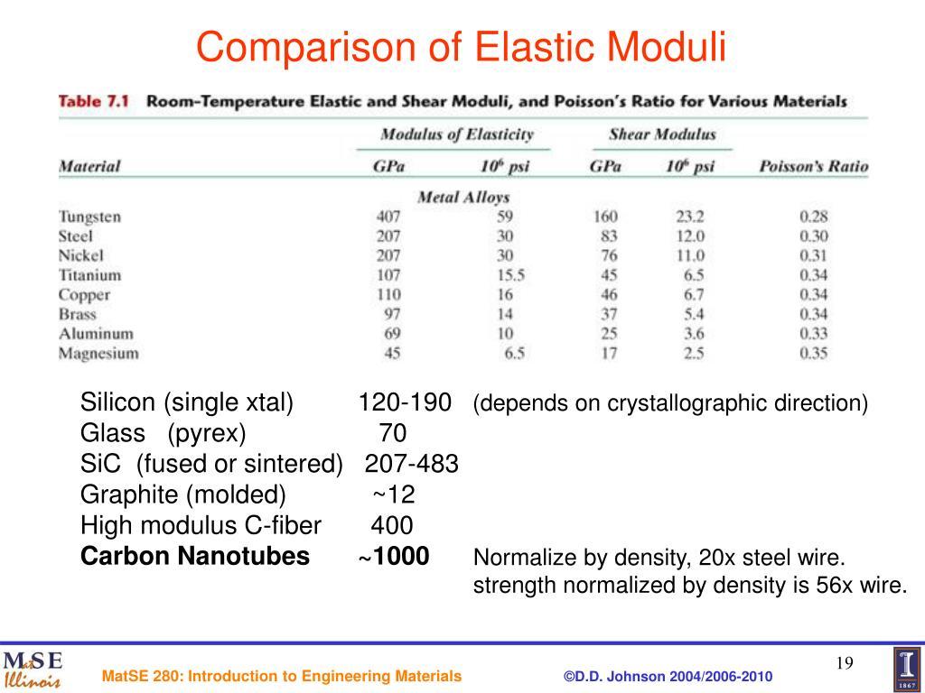 Ppt Chapter 7 Mechanical Properties Powerpoint Presentation