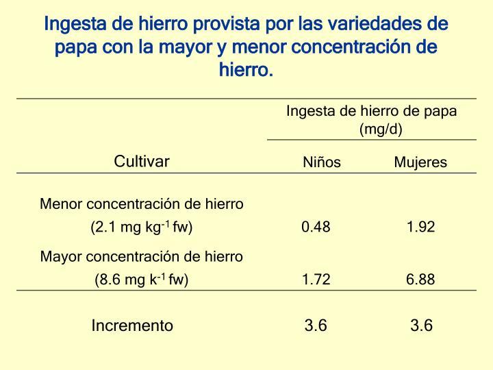 Ingesta de hierro provista por las variedades de papa con la mayor y menor concentración de hierro.