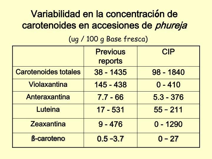 Variabilidad en la concentraci